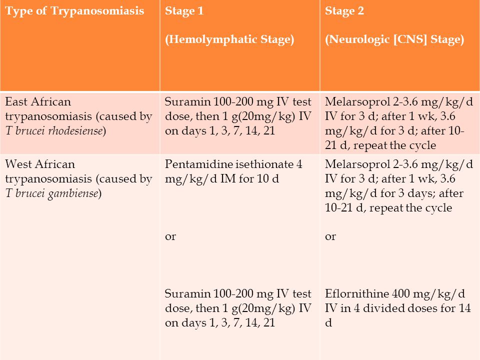 Stage 2 (Neurologic [CNS] Stage) Stage 1 (Hemolymphatic Stage) Type of Trypanosomiasis.